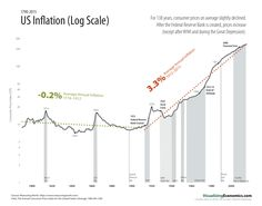 US Inflation 1790-2015