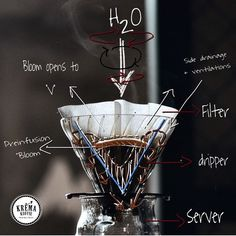 Pourover coffee overview