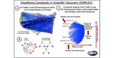 Researchers at Stanford University, funded by DARPA's Simplifying Complexity in Scientific Discovery (SIMPLEX) program, have created a mathematical framework that automatically identifies and prioritizes the patterns that are fundamental to explaining network structure and function. As part of their research, the team analyzed the U.S. air traffic system (A) using their motif-clustering framework, which ranked airports based on network patterns, or motifs (B)—specifically, how often each…