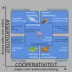 conflicthantering assertiviteit - Google zoeken Psychology, Coaching, Therapy, Management, Google, Psicologia, Training, Counseling