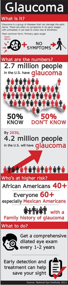 50ddab9b3e4 Glaucoma Infographic - Important one to share as it IS hereditary and we  have quite a