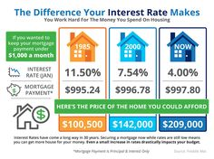 Understanding interest rates it the second step to finding a great home.  Working with a great real estate team is #1.  Relationships matter #thesscteam    Www.thesscteamhomes.com