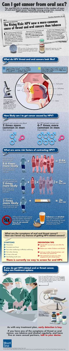 Oral HPV? Think you arent at risk? Think Again!