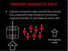 A level Medical physics - MRI part 1, the physics behind MRI - YouTube