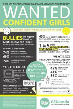 Social Media, Role Models, and Bullying - Confident Girls Needed. http://www.serverpoint.com/