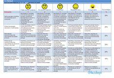 Ejemplos de instrumentos de evaluación dirigidos a Educación Primaria Pdf, Frases, Primary Education, Essayist, Reading