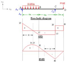 calculator for engineers bending moment and shear force for simply rh pinterest co uk bending moment diagram calculator free download moment diagram calculator frame