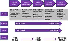 Volwassenheid in Social Media luisteren: strategisch perspectief