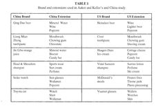 BRAND AND EXTENSIONS USED IN AAKER AND KELLER=S AND CHINA STUDY