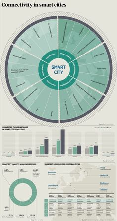 Connectivity in from the report Internet of Things 2015 Atos Mycity More from Graduation Report CityonDemand Technological Innovation SmartCity Ville intelligente Plus Га. Auto Destruction, Villa Architecture, Architecture Colleges, Architecture Student, New Urbanism, Sustainable City, Genius Loci, Design Jardin, Concept Diagram