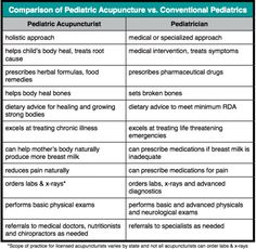 Comparison of the Times to Use Pediatric Acupuncture vs. Conventional Pediatrics.  One medicine is not better than the other it's a matter of using the right medicine for the right situation.