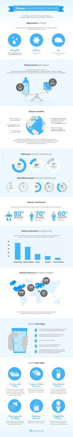 """Am 22.03. ist Weltwassertag (World Water Day): Infografik """"Wasser - unser wichtigster Rohstoff"""" mit Spartipps, weltweitem Wasserverbrauch pro Kopf, Wasseranteil im Körper und vielem Wissenswertem rund ums Thema Wasser. (http://magazin.sofatutor.com/eltern/)"""