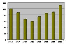Evolución de la producción agraria en la URSS, 1913-1925