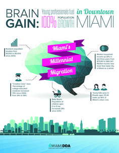 Brain Gain: Downtown Miami's population doubles since 2000 Heat Game, Median Household Income, Creative Class, Downtown Miami, Attorney At Law, Young Professional, Business Centre, Gain, Growing Up