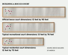 Bocce court outdoors and backyard pinterest terrain for Dimension terrain de boule