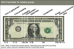 Dividing the Food Dollar   Daily Yonder   Keep It Rural