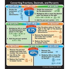 Fractions, Decimals, and Percents Study Buddies(TM) are the perfect size for binders and notebook cover concept reminders. They can be used for desktop referenc