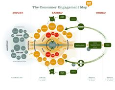 Customer Journey/Engagement