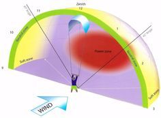 Wind Window: know what the Edge, Intermediate and Power zones mean | Illustration: ISAF Beginners Guide to Kiteboarding