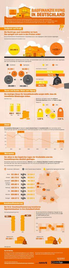 Baufinanzierung in Deutschland: Eigenheimbesitzer tilgen mehr