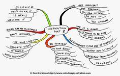 inspiration-8-mind-map-paul-foreman