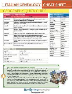 Italian Genealogy Cheat Sheet | ShopFamilyTree