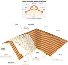 Conhecendo seu telhado