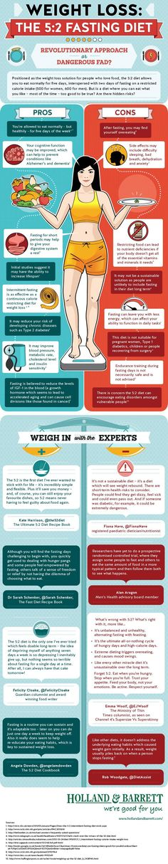 The FastDiet has lured in many weight-conscious men and women with the promise of shedding pounds quickly by fasting for two days a week and eating normally for the other five.The infographic created by supplement retailer Holland and Barrett lays out the pros and cons of the 5:2 diet. Is it worth it? You decide after reading the good and the bad:  Read more: http://www.businessinsider.com/the-pros-and-cons-of-the-52-diet-2013-6#ixzz2bMLJqUPT