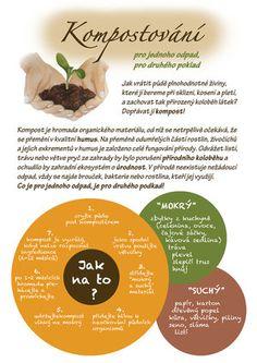Kompostování 1 Growing Plants, Indoor Plants, Backyard, Beef, Fruit, Gardening, Compost, Lawn And Garden, Inside Plants