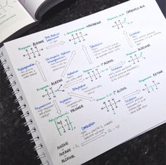 "penandanotebook: "" 20.3.16// I made a poster on all the organic chemistry reactions we've covered so far in the year. It's a great summary sheet which should be useful come exam time! """