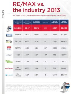 The 2012 numbers are in, and once again RE/MAX agents have outproduced the competition.