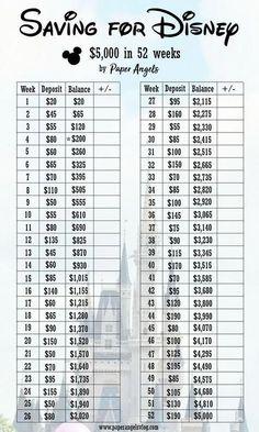 Disney on the Cheap Disney-Sparplan - US-Dollar in 52 Wochen. Savings Challenge, Money Saving Challenge, Money Saving Tips, Money Tips, Saving Money Weekly, Money Budget, 52 Week Saving Plan, Saving Ideas, 5 Year Plan