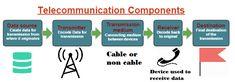 Components of Telecommunication # Telecommunication Components