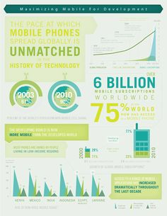 Pace of mobile phones spread globally -Infograph Courtesy of the World Bank