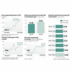 Prąd, gaz i łzy polskich przedsiębiorców. Biznes jest przerażony cenami - Biznes - rp.pl Bar Chart, Diagram, Map, Location Map, Bar Graphs, Maps