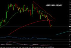 Forex Technical Analysis GBPUSD 4H July 24, 2014