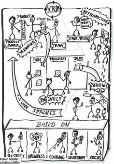It's Certainly Uncertain: Scrum on One Page