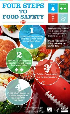This pin gives you 4 Steps to Food safety and easy. Basically how much you are you suppose to cook the food. How to clean the food well before preparing it. Using separate plates for raw foods and cooked foods and don't put them in the same plate. Lastly don't put food in room temperatures for hours.