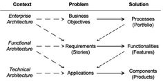 Agile & Models – Caminao's Ways Enterprise Architecture, System Architecture, Test Driven Development, Software Development, Enterprise Business, Systems Engineering, Problem And Solution, Project Management, Teamwork