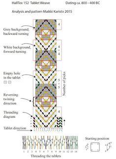 New research on Hallstatt 3 tablet woven band (HallTex152) - Hibernaatiopesäke