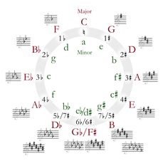 Circle of fifths deluxe 4 - Key signature - Wikipedia, the free encyclopedia