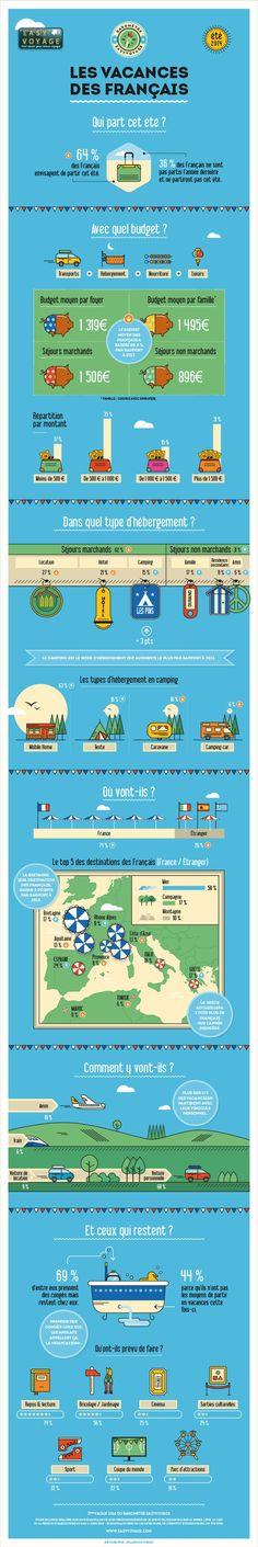 Budget : les vacances des français en chiffres