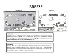 Land and Sea Breezes Diagram | Diagram | Pinterest