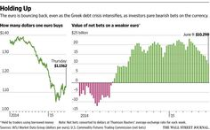 Euro resilient amid Greek crisis http://on.wsj.com/1BB4rra