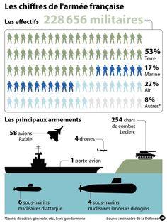 L'armée française : effectifs, armements