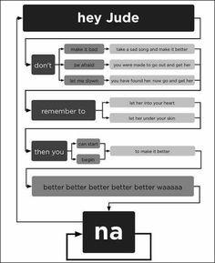 Beatles in flow chart