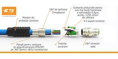 Conectori TE Connectivity Seria M12 X-CODE | InstalNews.ro Connection, Coding, Programming