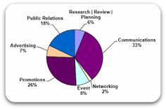 Marketing & Communications Budget Template | Easily Chart Your Spending | Business Technology