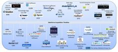 Salesforce Acquisition Timeline from The Social Media Ecosystem Report #SMEcosystem #JEGI #IAB