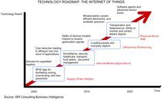 IOT-roadmap-sri
